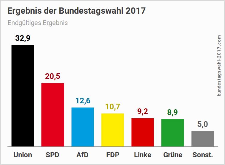 Bundestagswahl 2017   Ergebnis